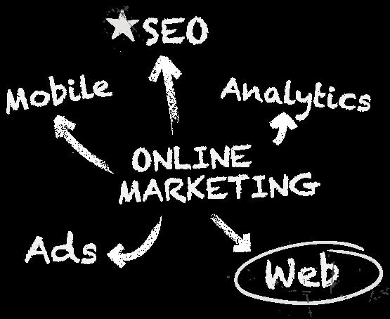 Online Marketing: Mobile, SEO, Analytics, Ads & Web